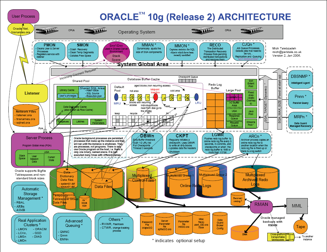 Oracle 11g R2 Architecture Diagram | Oracle Community
