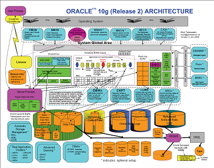 Oracle 10G Architecture